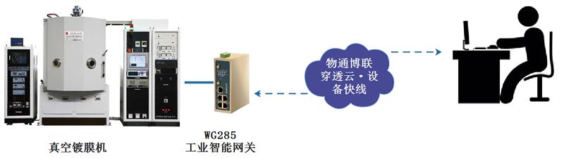 真空镀膜机远程诊断、远程升级、PLC程序远程上下载